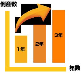 倒産数グラフ
